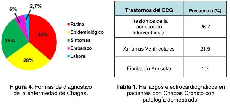 Formas de diagnóstico de la enfermedad de Chagas
